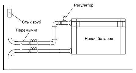 Устанавливаем радиаторы
