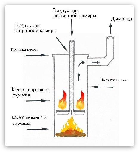 печь длительного горения