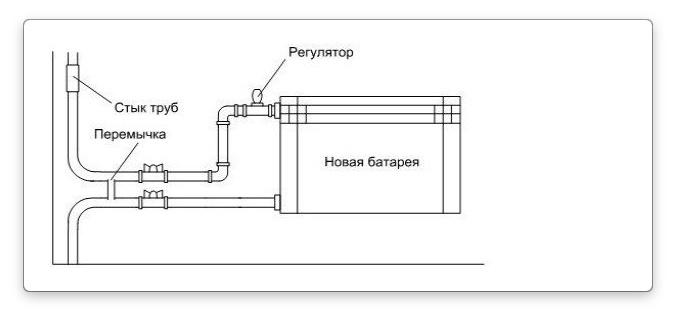 отопление дома схема подключения батареи