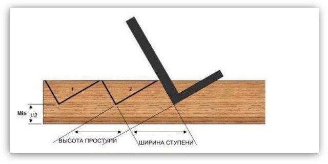 монтаж косоуров