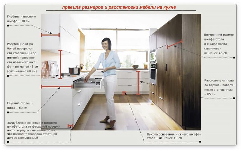 правила размещения в кухне