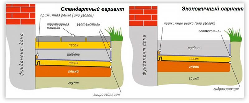 Как сделать отмостку вокруг дома своими руками правила обустройства системы отливов