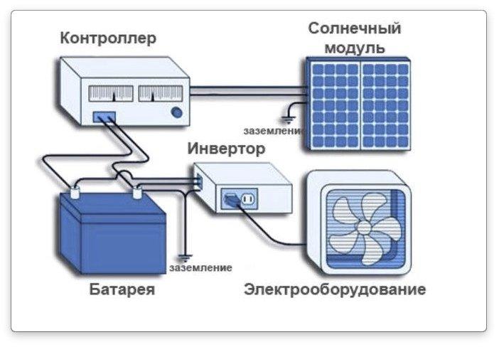 Система солнечной батареи