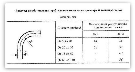 Трубогиб своими руками: как сделать подробная инструкция