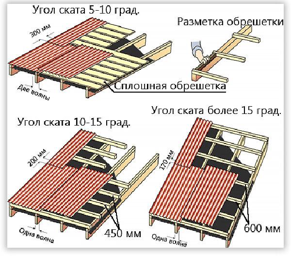 крыша вагончика