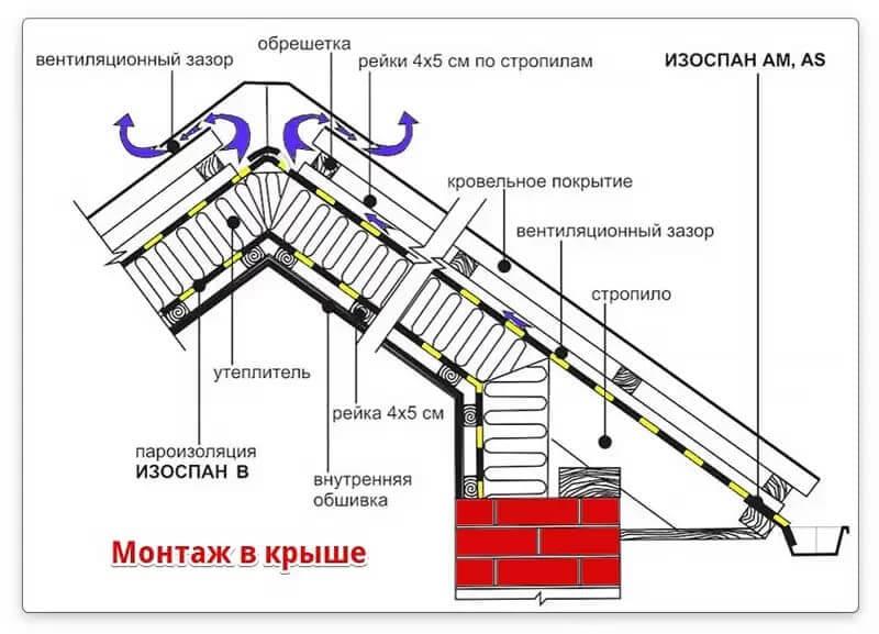 изоспан монтаж в крыше