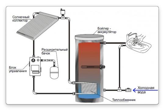 схема работы солнечных батарей для отопления дома