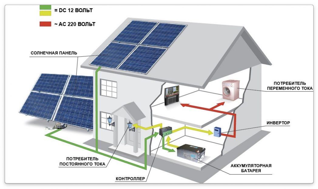 система работы солнечных батарей для отопления дома