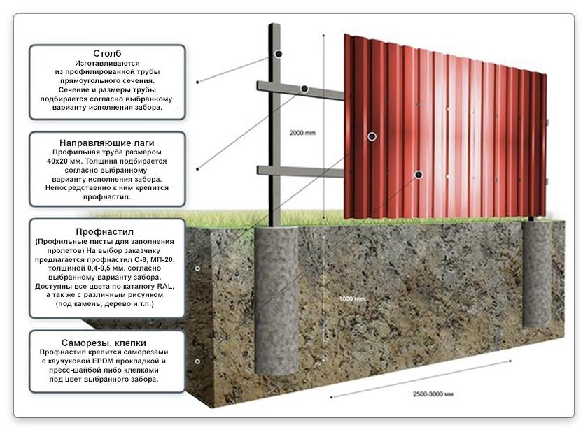 расчет бетона для забора