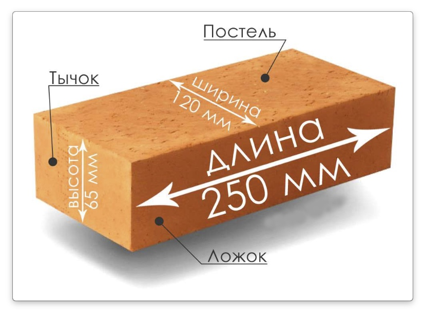 размер стандартного кирпича