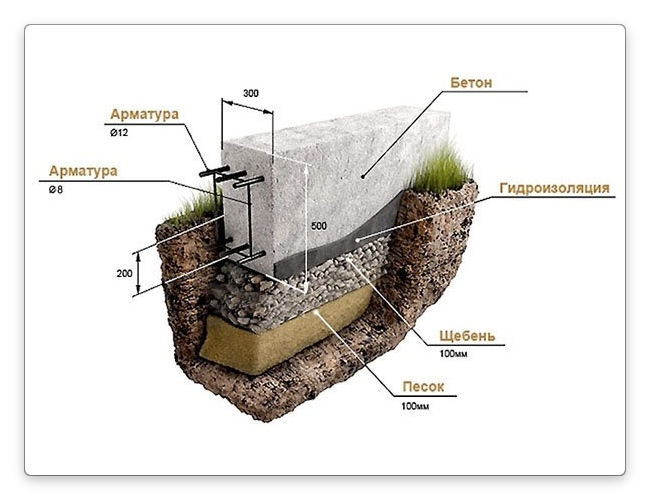структура фундамента