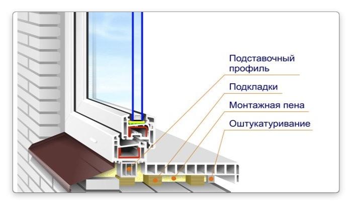 Самостоятельная установка пластиковых окон