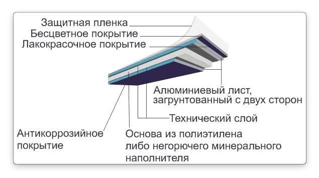 алюкобонд композитные панели