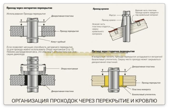 базальтовый утеплитель для дымохода