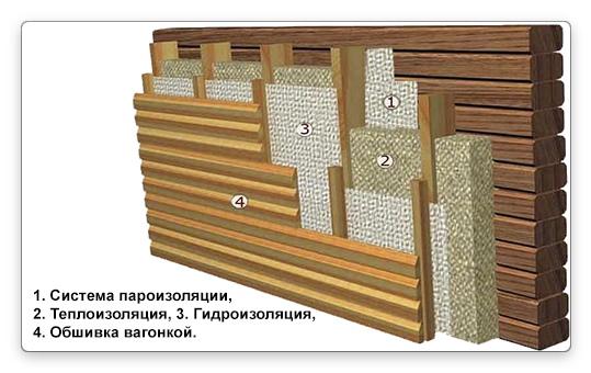 как утеплить деревянный дом базальтовыми плитами