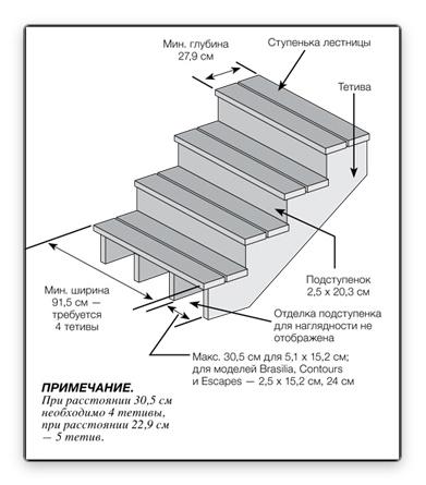 Схема сборки ступеней