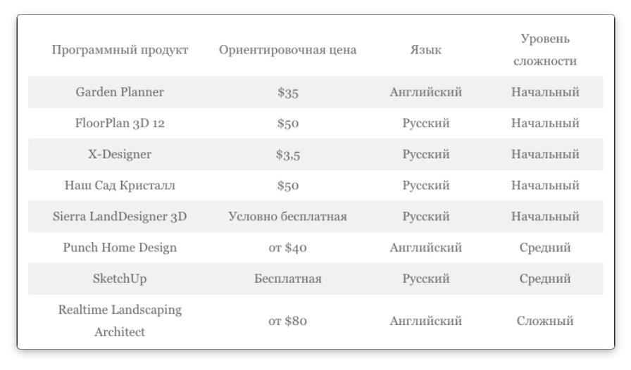 цены на программы