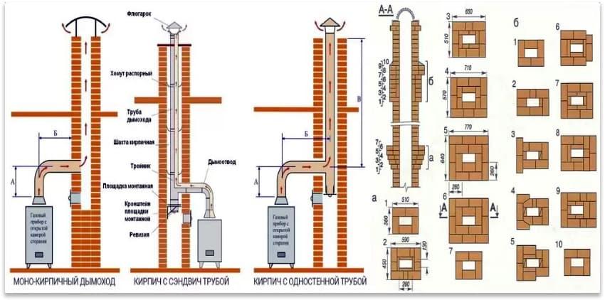 Вытяжка для газового котла