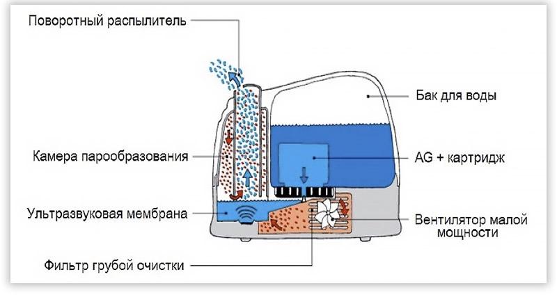 ультразвуковой увлажнитель