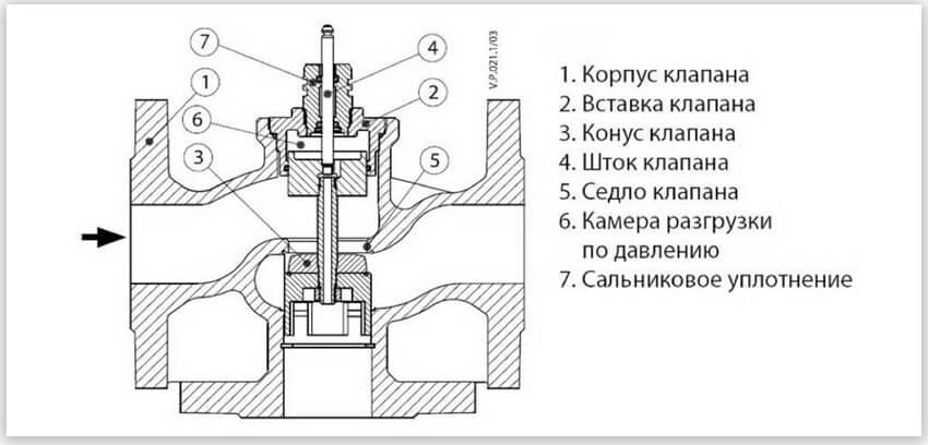 клапан с седельным механизмом